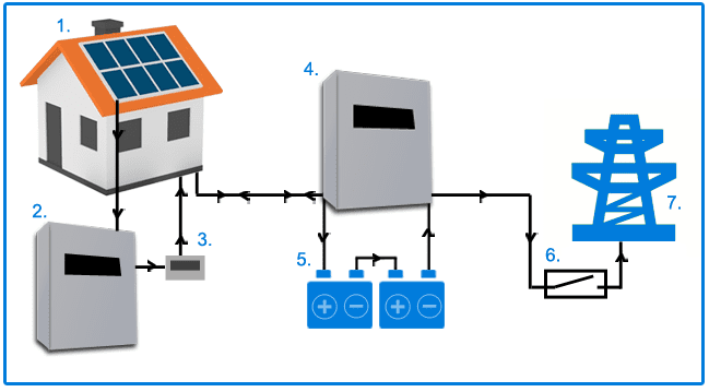 A diagram showing the flow of a ac battery storage system.